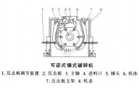 可逆锤式破碎机结构图